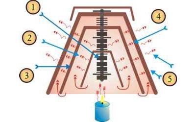 sistema interno de como funciona el radiador casero