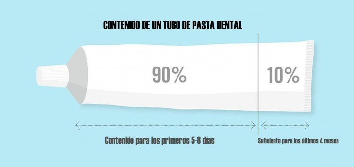 Imagen de una pasta dental con porcentajes de cuanto dura