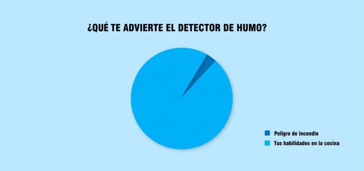 Gráfica de pastel que indica lo que te advierte el detector de humo
