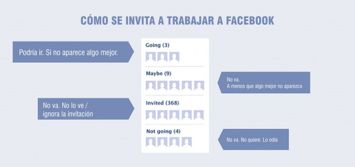 Ejemplo de como se vería si te invitarán a trabajr por facebook