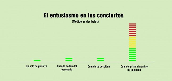 Gráfica de barras que indica los niveles del entusiasmo en los conciertos