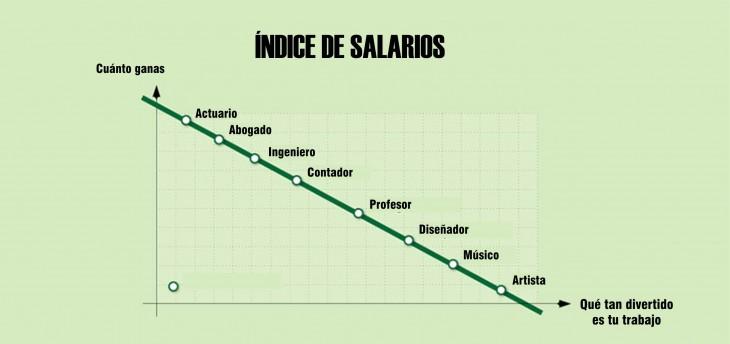 Gráfica que muestra los indices de salarios