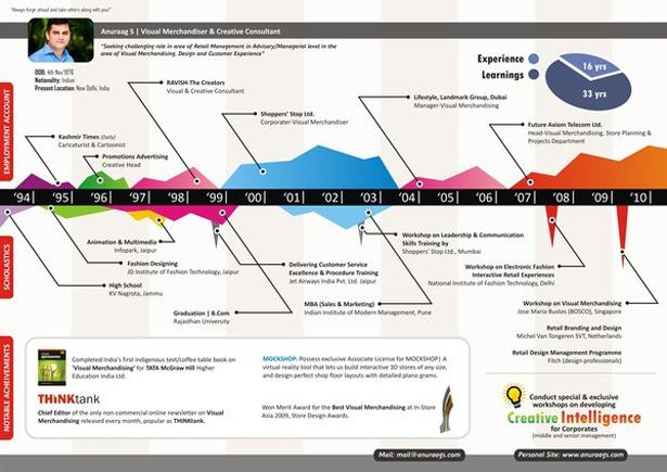 cronologia de tu trabajo