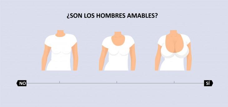 Diagrama que muestra las mujeres con diferente tamaño de busto