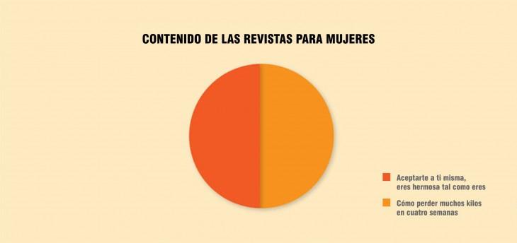 Grafica de pastel que muestra el resultado del contenido de las revistas de las mujeres