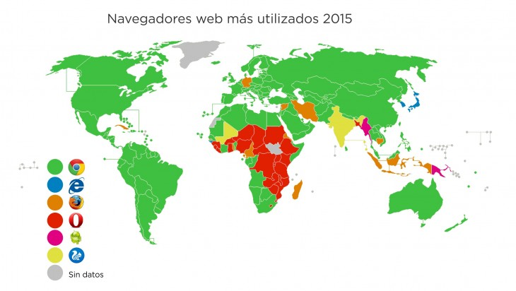Los navegadores web mas usados en 2015