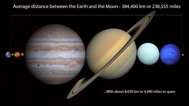 Distancia entre los planetas del sistema solar