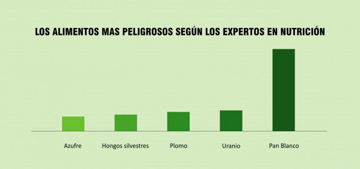 Gráfica de barras acerca de los alimentos más peligrosos según los expertos en nutrición