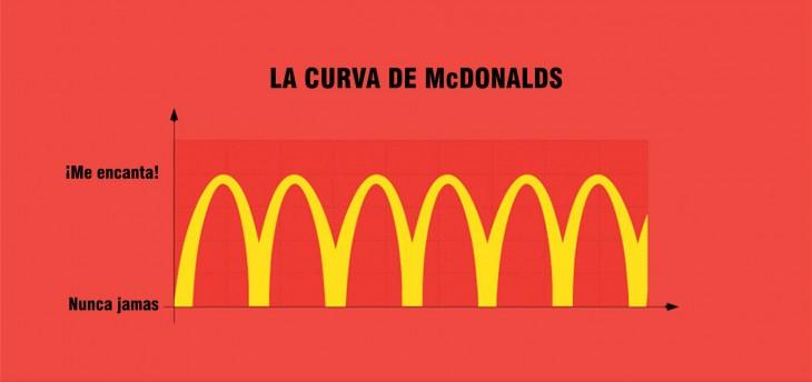 Gráfico del logotipo de Mc Donalds