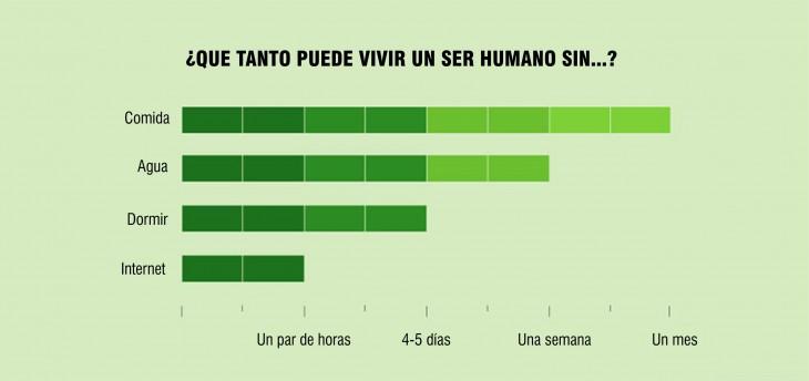 Gráfica acerca de ¿que tanto puede vivir un ser humano sin...?