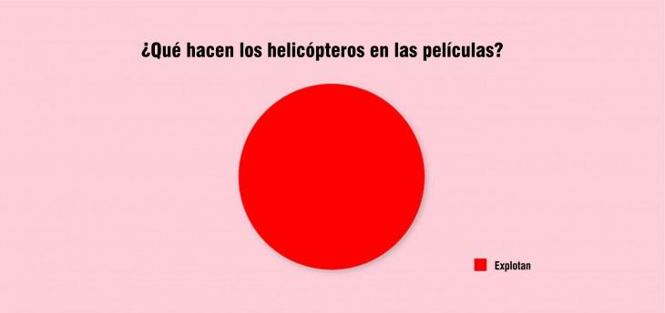 Gráfica que muestra lo que hacen los helicópteros en las películas