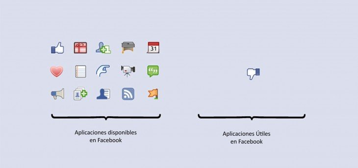 Imagen con los iconos de las aplicaciones de Facebook
