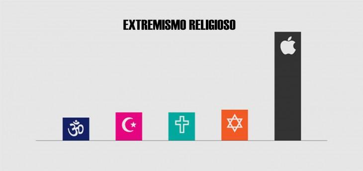 Gráfica acerca del extremismo religioso