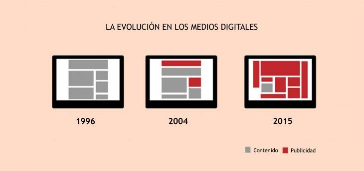Gráfica de la evolución en los medios digitales