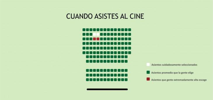 Gráfica que muestra los asientos de cuando asistes al cine