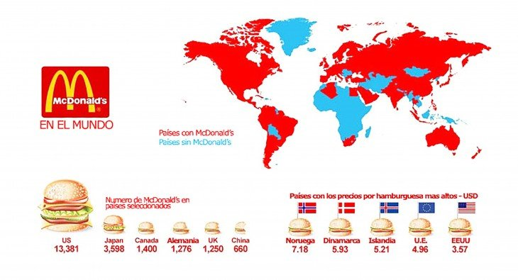 mapa del dominio de mcdonals
