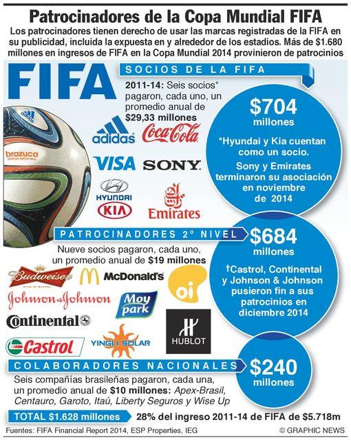 patrocinadores de la FIFA