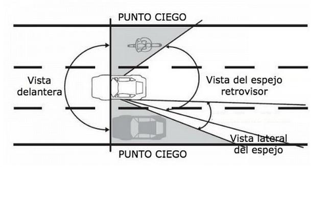 Explicación de los puntos ciegos de un conductor