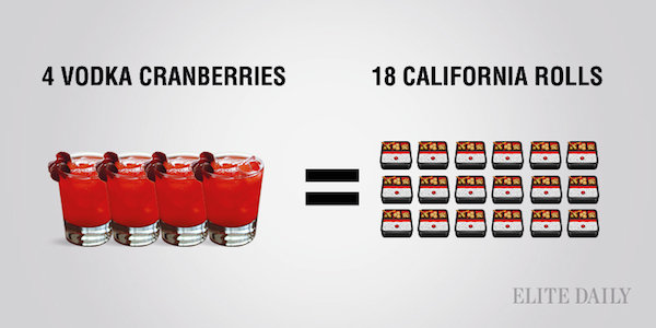 calorías comparadas de vodka cranberries con rollos californianos