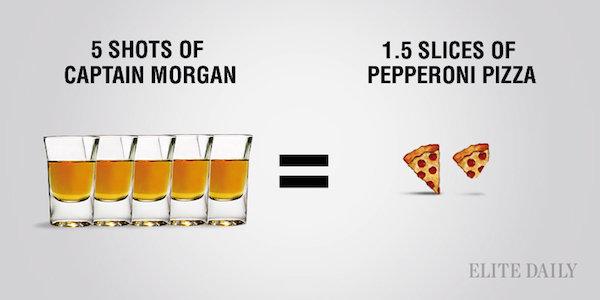 Shots de capitan morgan comparado con las calorías de una pieza de pizza
