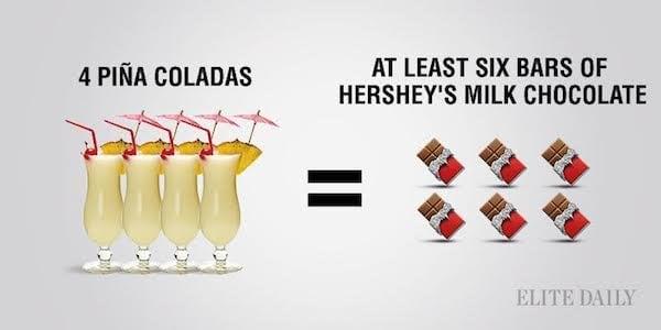 calorías de 4 piñas coladas con la de 6 barras de chocolate