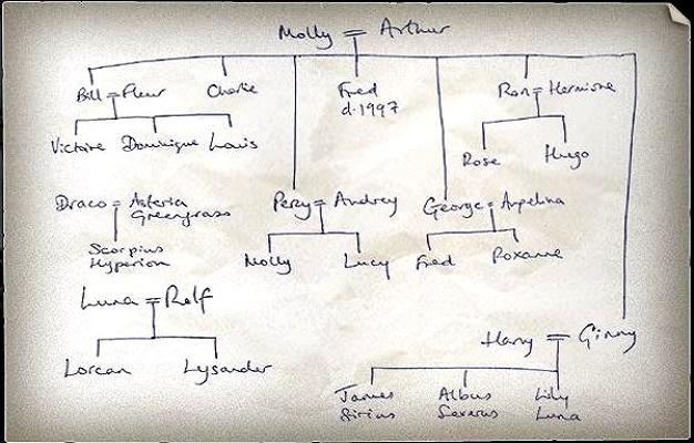 árbol genealógico de Harry Potter hecho por la escritora J.K. Rowling