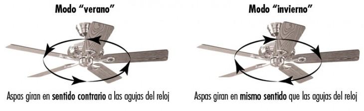 diferencias de la dirección de las aspas de nuestros ventiladores en modo verano o modo invierno