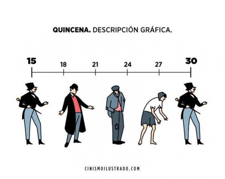 Descripción gráfica de las personas en quincena