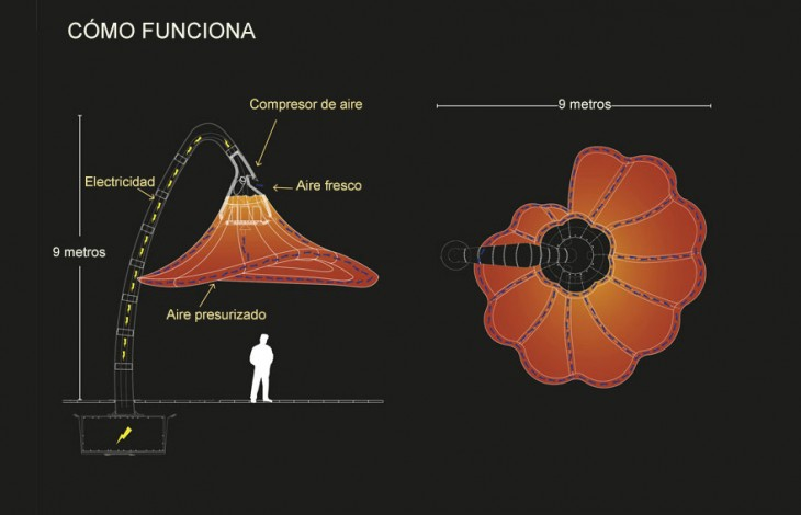 imagen que explica como funcionan las lámparas de flores en Jerusalén
