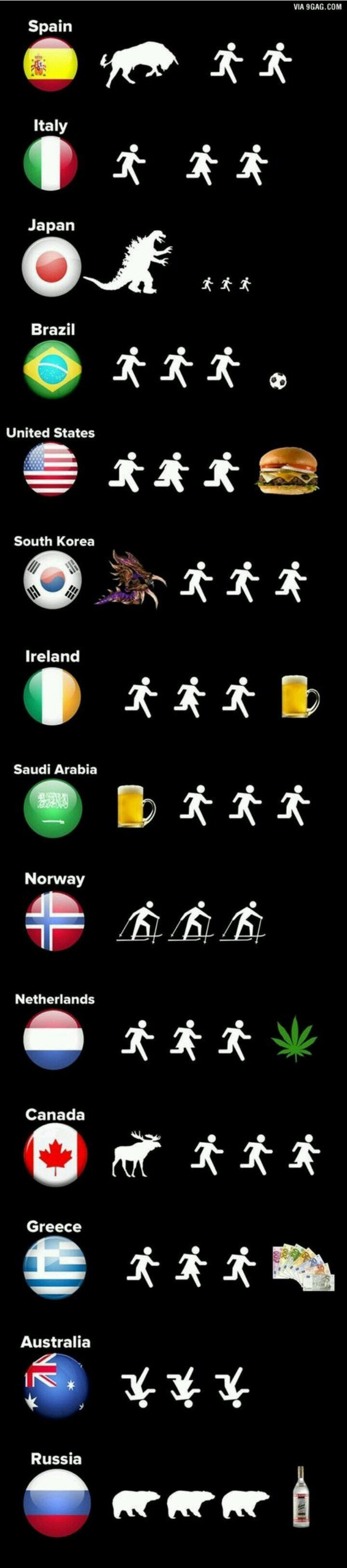 imagen que muestra gráficamente la razón por la que las personas corren en cada país.