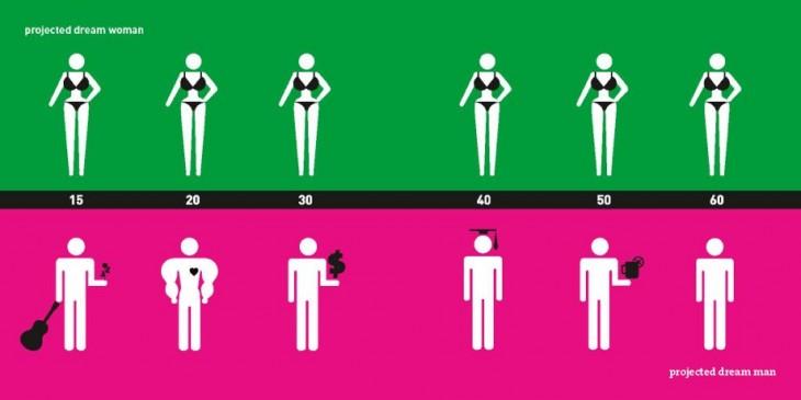 ilustración de los ideales según cada género