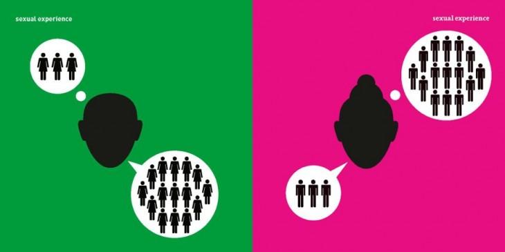 imagen que muestra la diferencia entre las experiencias sexuales según el género