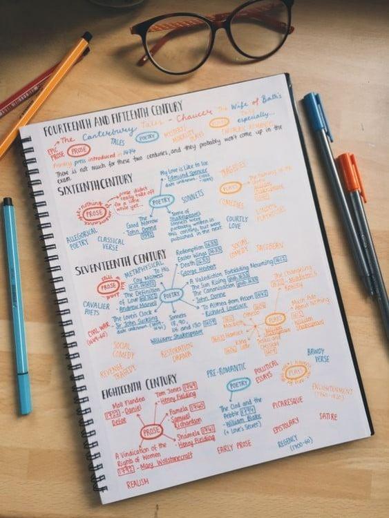 diagramas de colores ordenados en una sola hoja de papel
