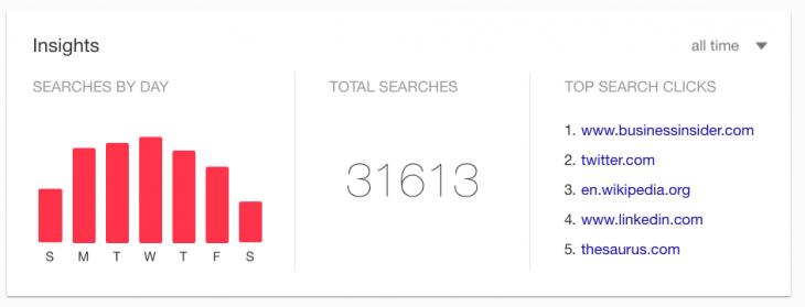 gráficas que muestran tu historial digital a través de tu cuenta de Google