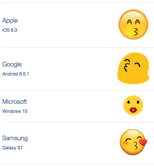 significado del emoji de beso según cada celular