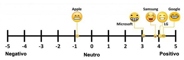 tabla que muestra la interpretación de un emoji