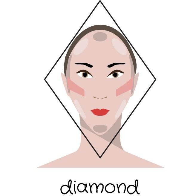 Imagen que muestra el tipo de rostro con forma de diamante