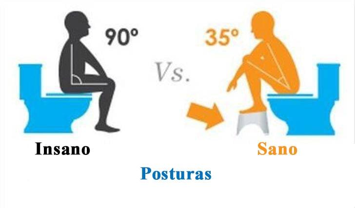 Postura correcta e incorrecta para defecar