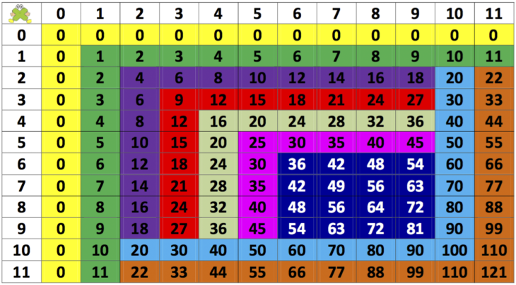 tabla de pitagoras explicado con colores