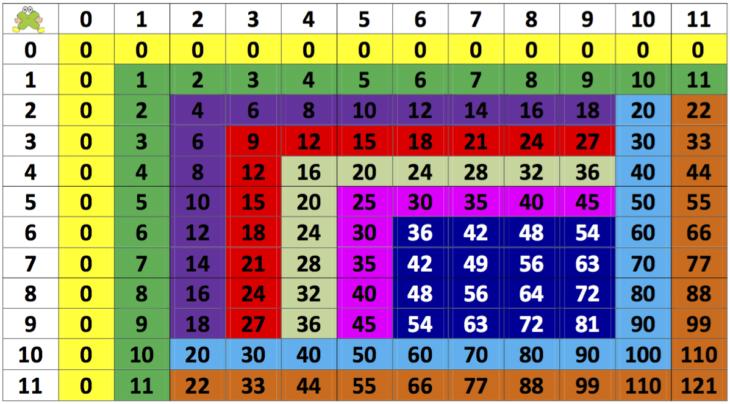 tabla de pitagoras explicado con colores