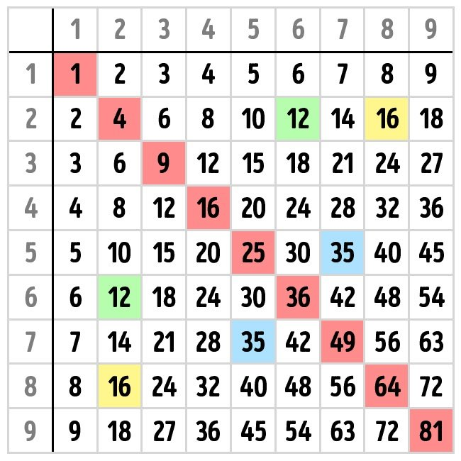 tabla de pitagoras
