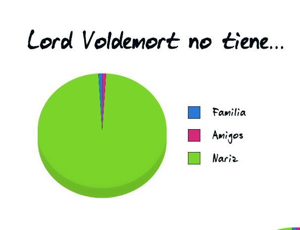 Lord Voldemor no tiene