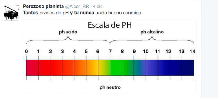 escala de ph meme