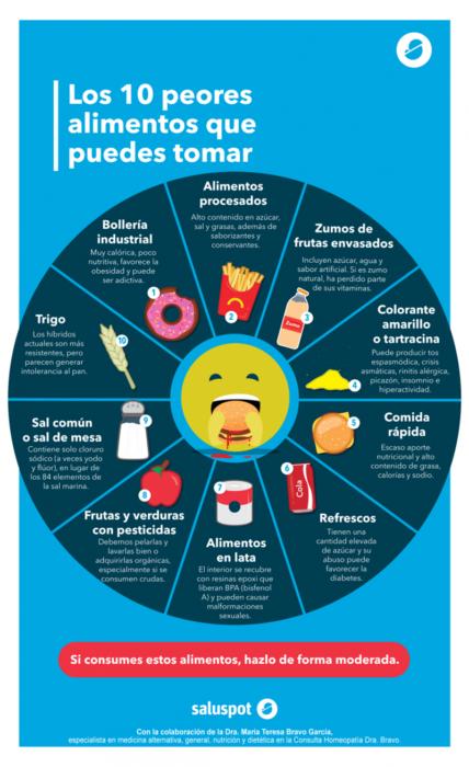 infografía sobre los 10 peores alimentos que puedes comer