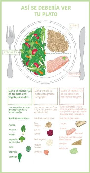 infografía sobre plato saludable