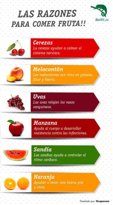 infografía sobre frutas