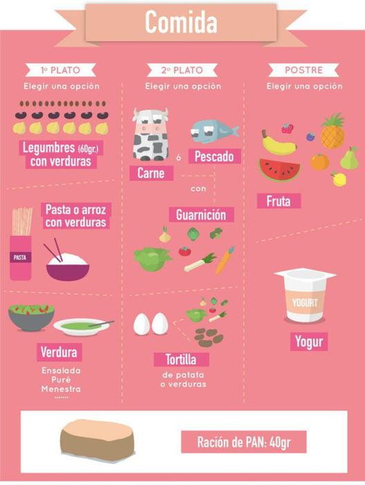 infografía dieta equilibrada parte 3