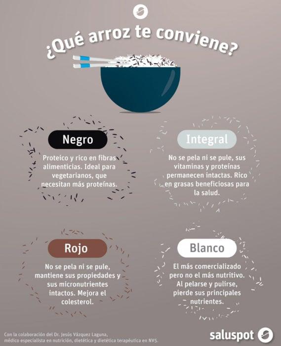 infografía sobre arroz