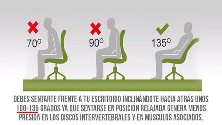 infografía sobre posturas para sentarse