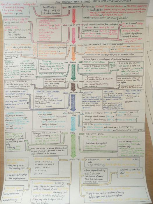 diagrama tarea escrita a mano